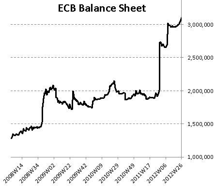 Balance Sheet ECB