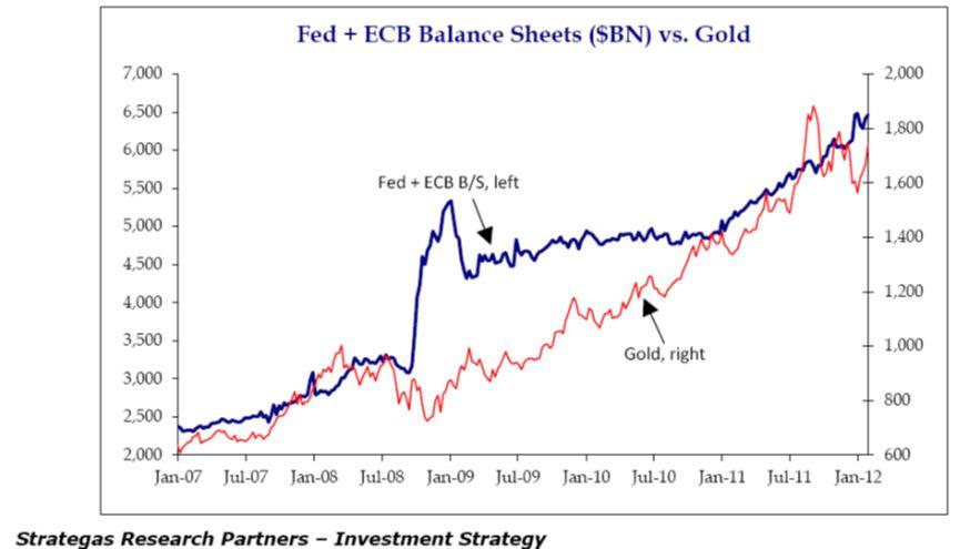 FED en ECB goudprijs grafiek
