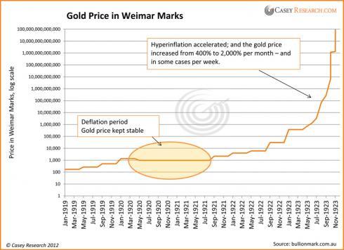 De Weimar Mark en de goudprijs