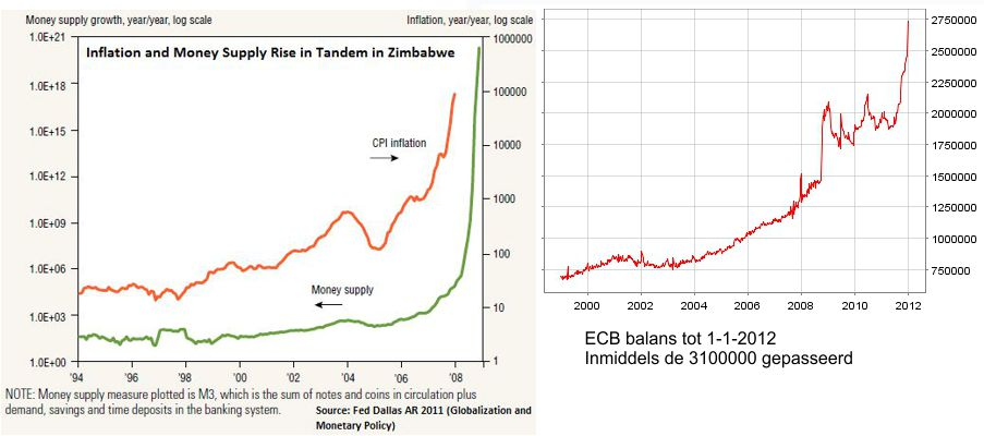 Zimbabwe Hyperinflatie