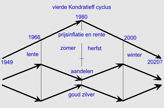 inflatie-rente-cyclus