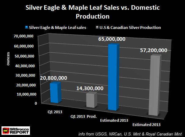 Silver-Eagle-Maple-Leaf-Sales-vs-Domestic-Production