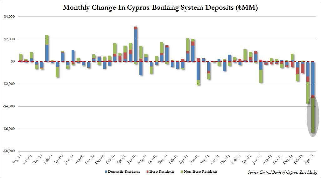 cyprus-bank-maandelijks