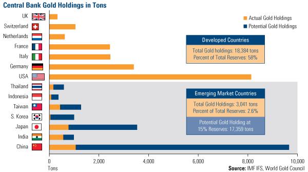 goud-centrale-banken