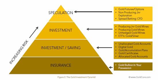 goud piramide