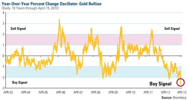goudprijs-koopsignaal