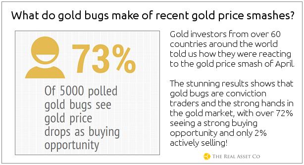 goudprijs-verwachting-poll