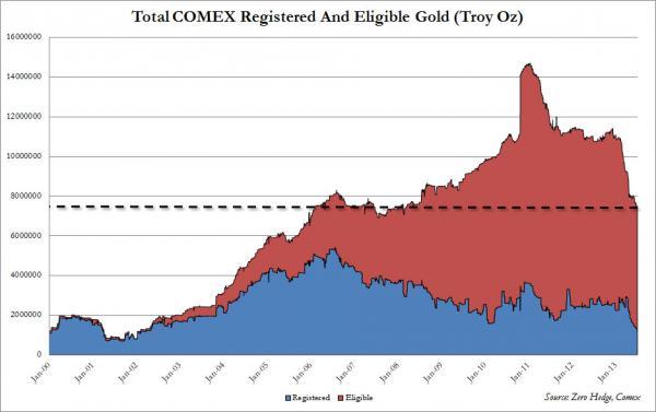 comex-geregistreerd-goud