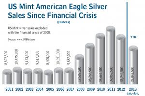 Korte update: Silver Eagle zilveren munten blijven enorm populair