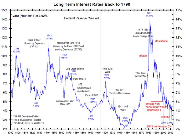 us-long-term-interest-rates2
