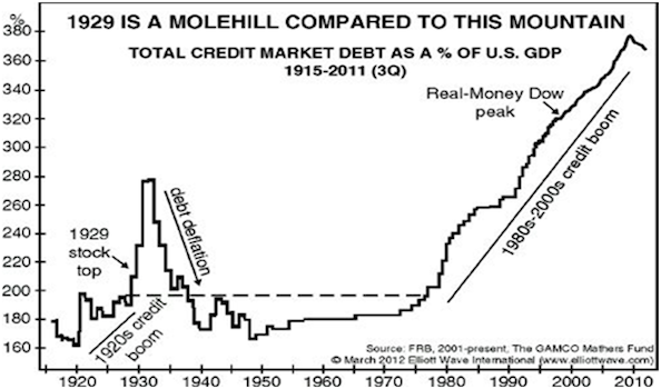 1929-IS-A-MOLEHILL-COMPARED-TO-THIS-MOUNTAIN