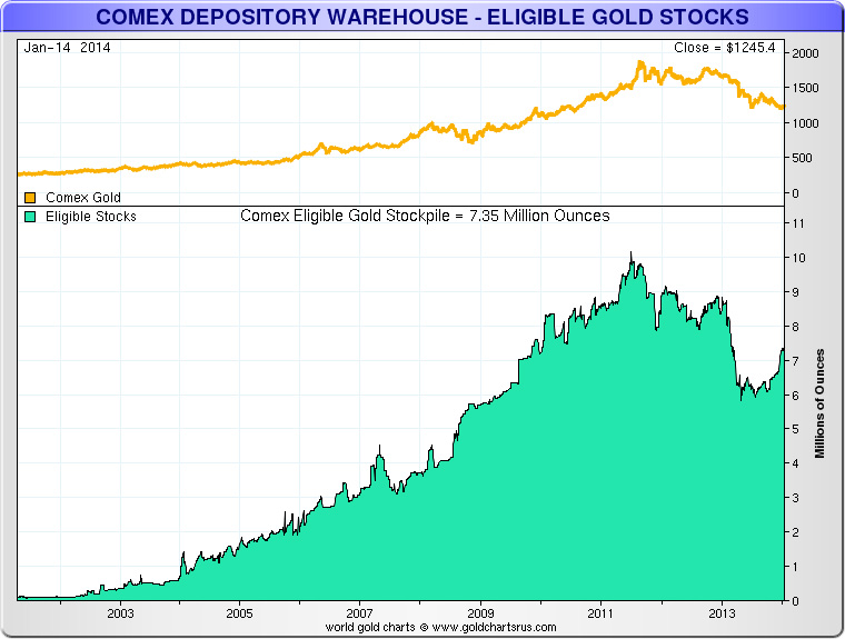 COMEX_Gold_stock_eligible_2002_2014