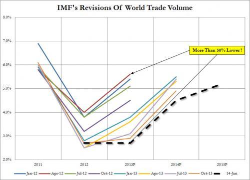 IMF Trade Jan 2014_0