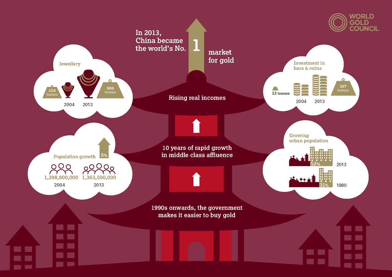 http://blog.thesilvermountain.nl/wp-content/uploads/2014/04/goud-china-infographic.png