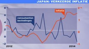 Japan scenario en edelmetaal