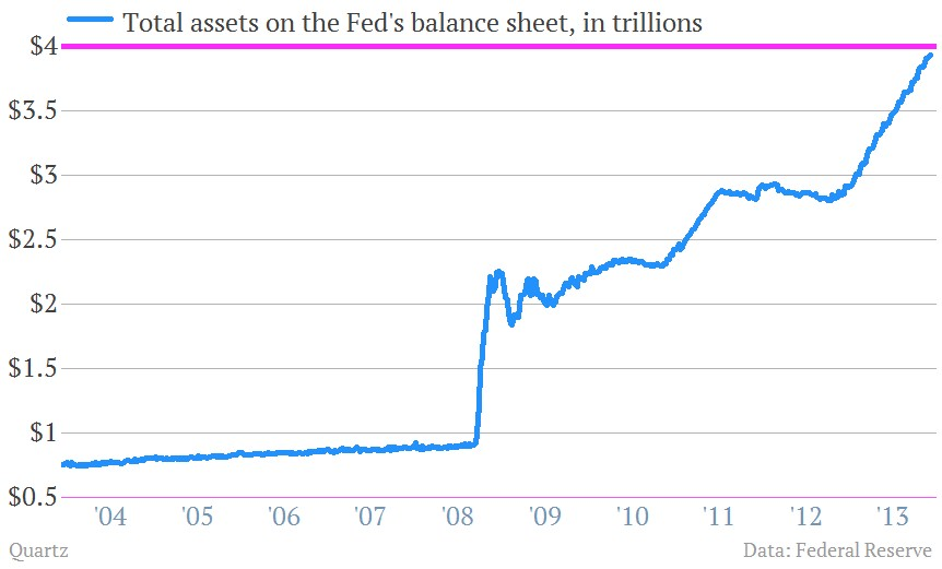 balancesheet-fed-2014