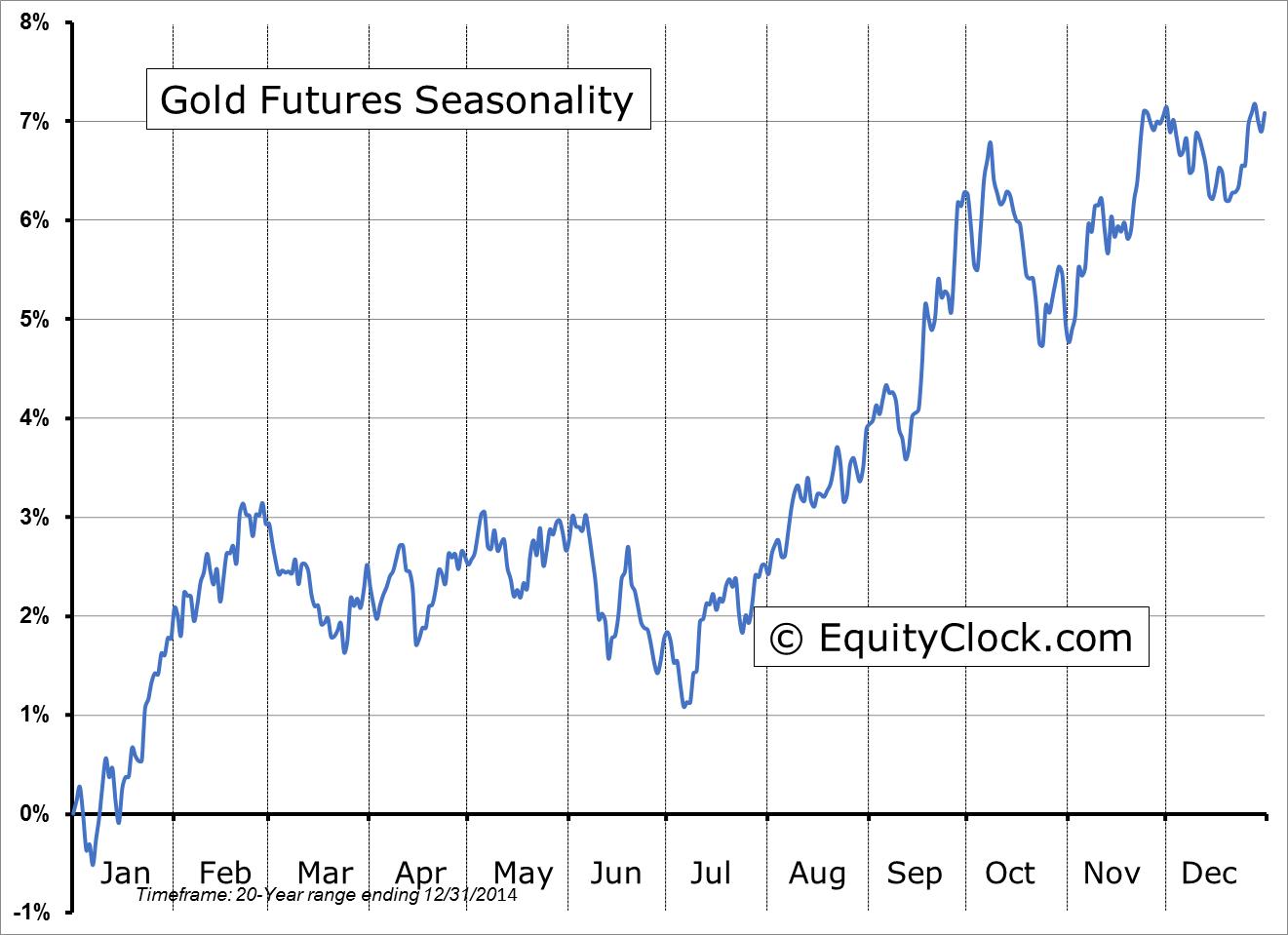 goud-futures-seizoenen