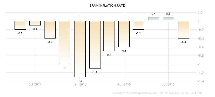 spain-inflation-cpi
