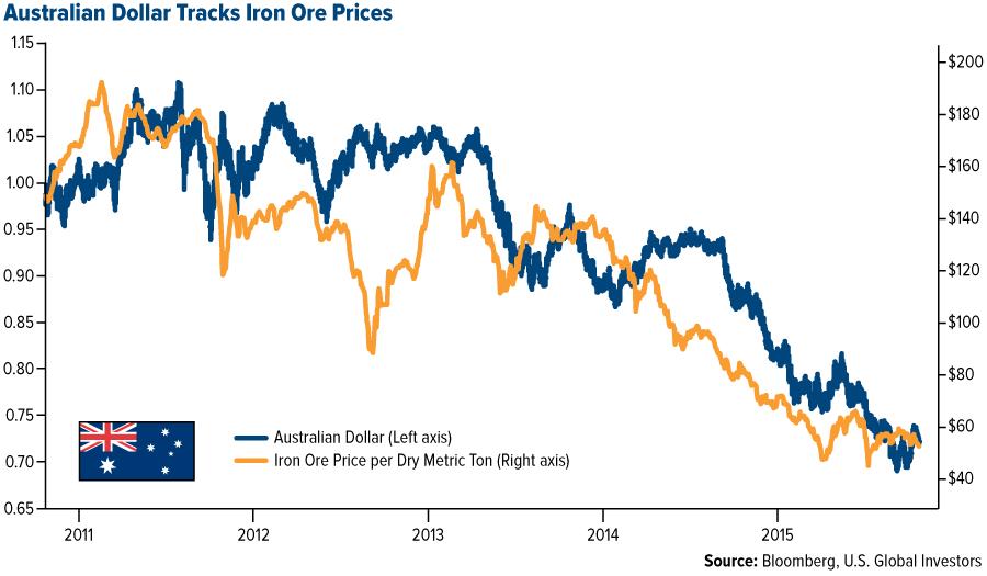 australian-dollar-iron-ore