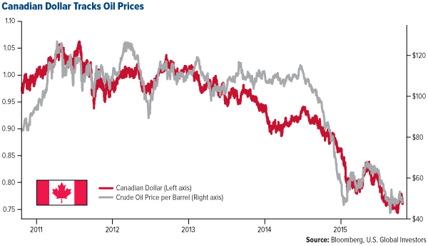 canadian-dollar-oil-prices