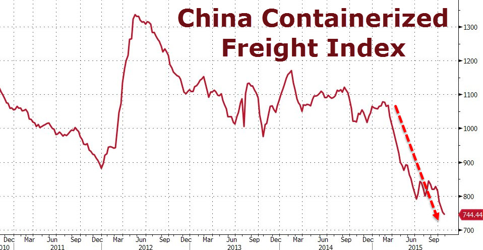 china-containerized-freight-index