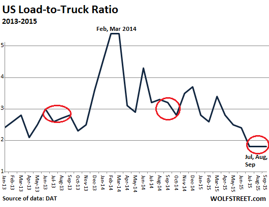 us load-to-truck ratio