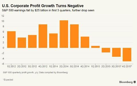 corporate-profit
