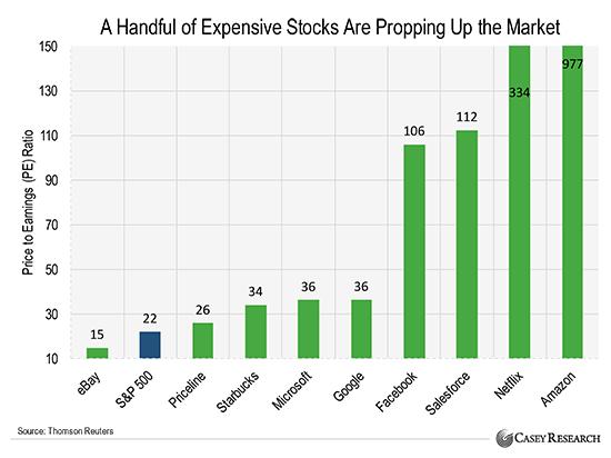 dure-aandelen