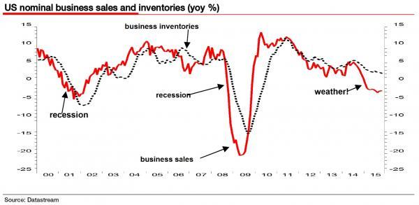 us-nominal-business-sales