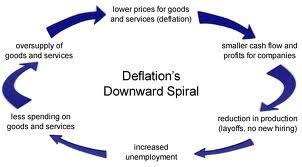 deflatiespiraal
