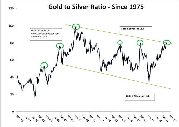 goud-zilver-ratio-2016