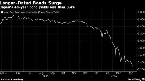 bonds-surge
