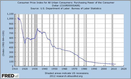 consumer index