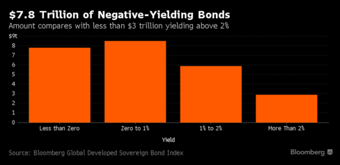 negative-yielding-bonds