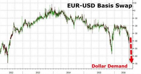 euro-dollar-basis-swap