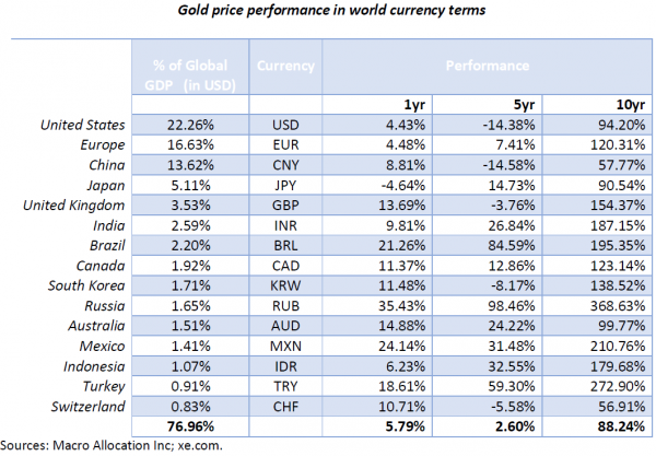 gold-price-performance