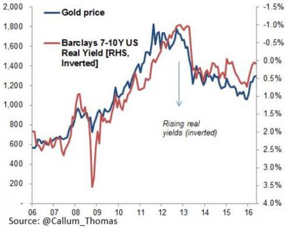 goudprijs-barclays