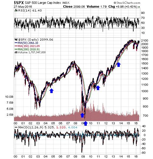 SPX-index
