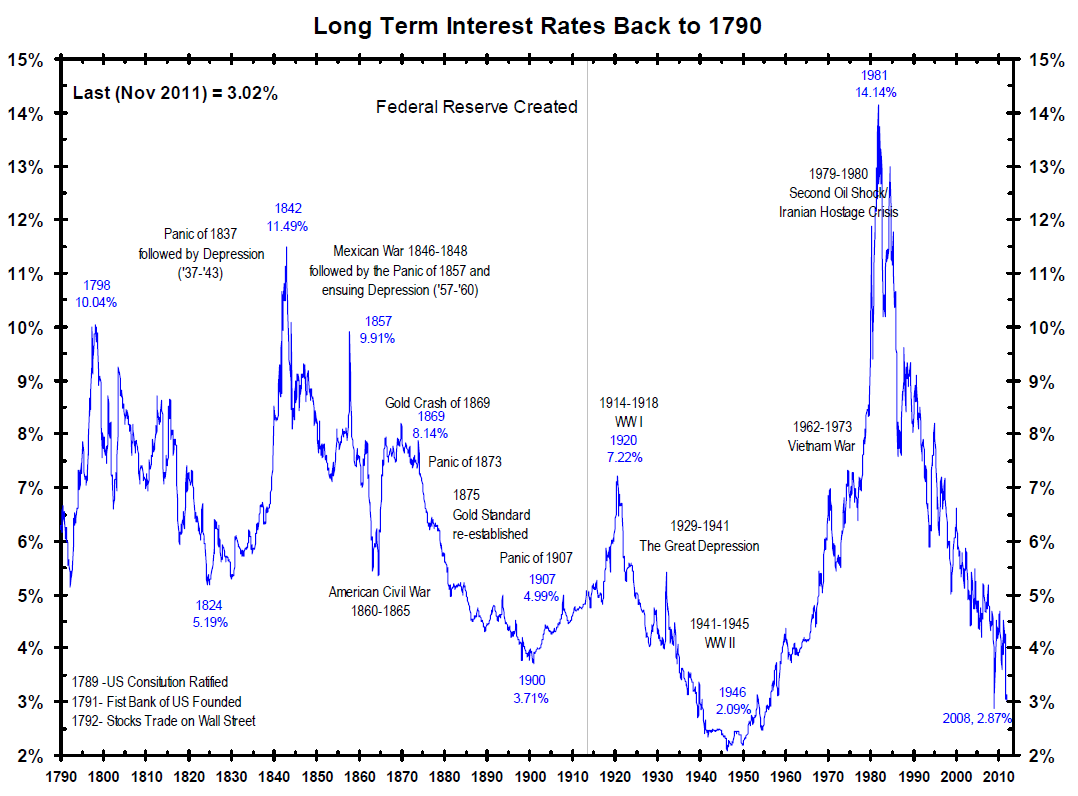 long-term-interest-rates-us