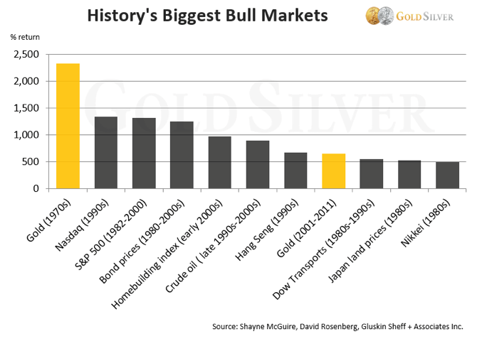 grootste-bull-markten