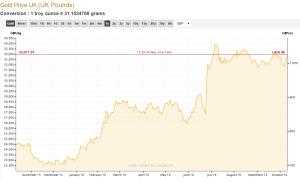 Goudenderecentedalingindegoudprijs