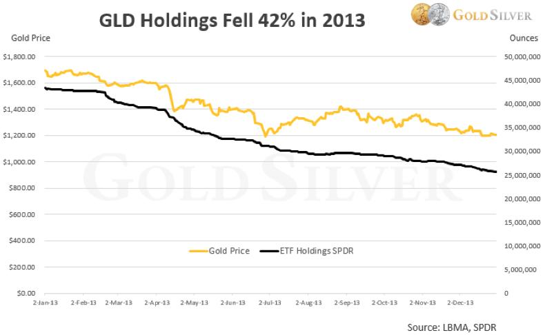 goudprijs-2013