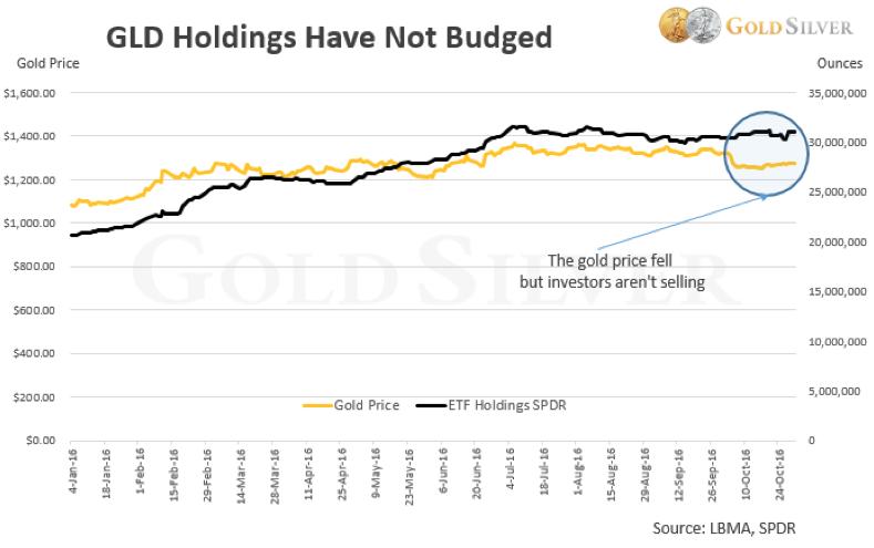 goudprijs-november-2016