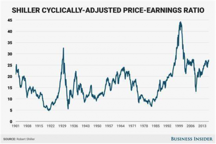 shiller-cyclically-adjusted