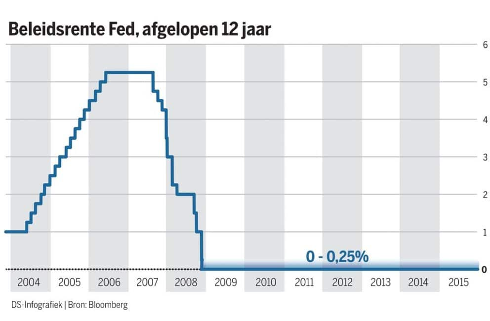 rentestanden-fed