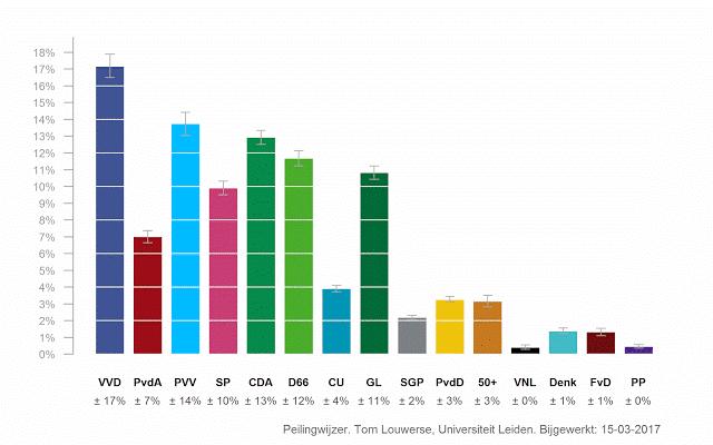 NOS_Percentages
