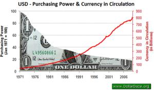 Koopkracht Amerikaanse dollar