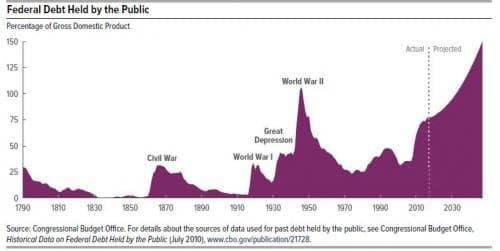 federal-debt