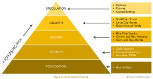 goud piramide manieren om in goud te investeren