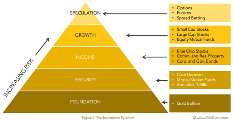 goud-piramide-manieren-om-in-goud-te-investeren